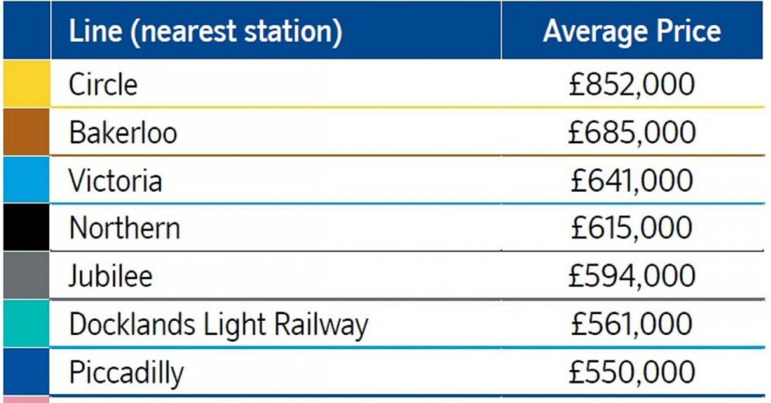 倫敦樓價最貴的地鐵線