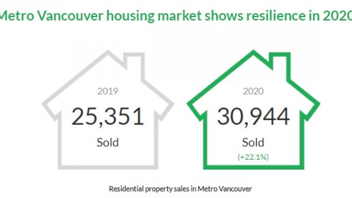 Metro Vancouver housing market shows resilience in 2020
